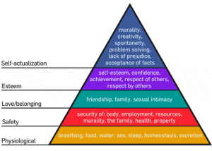 Image of Maslow's Hierarchy of Needs