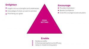 an illustration of Nowak's E-E-E model of goal setting